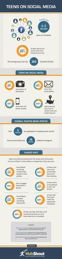 Les habitudes des adolescents sur les médias sociaux