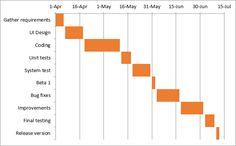 Download Project Management Gantt chart Templates for Excel ...