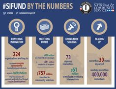 #SIFund By the Numbers.  Twitter icon: @ sifund.  Home icon: nationalservice.gov  Social Innovation Fund Logo.   Corporation for National and Community Service: Logo.   Lightbulb icon: Fostering Innovation. 224 organizations working to: increase economic opportunity for disadvantaged individuals.  Promote healthy futures.  Improve outcomes for success in work and school through youth development.    Money Icon: Matching Funds.   $516 Million non-federal dollars leveraged, plus sign $241 ...