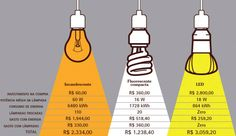 LED lighting comparison for cost analysis. Interior Lighting, Home Lighting, Room Interior, Interior Design Living Room, Lighting Design, Architecture Details, Interior Architecture, Home Deco, Light Bulb