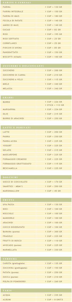Conversione cup in grammi