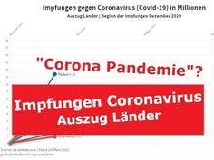Impfungen gegen Coronavirus (Covid-19) in Millionen – Auszug Länder | St... Boarding Pass, Videos, Corona