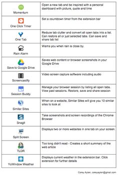 Some basic good to have Chrome extensions Teaching Technology, Educational Technology, Chrome Apps, Teacher Helper, 21st Century Learning, Instructional Technology, Blended Learning, Teacher Hacks, Google Classroom