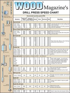 image regarding Printable Router Bit Profile Chart referred to as 26 Most straightforward the charts! pictures within just 2017 Woodworking Resources