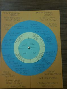 Livestock Reproductive Cycle Wheel - great review activity!