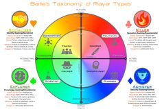 Bartles Taxonomy of
