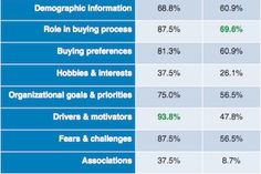 Marketing Strategy - B2B Buyer Personas: Top Challenges, Tactics, and Uses : MarketingProfs Article