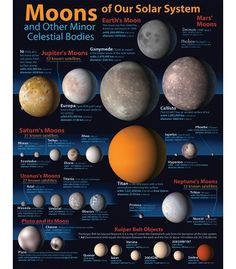 Moons of Our Solar System Chart - Carson Dellosa Publishing Education Supplies Solar System Facts, Solar System Planets, Our Solar System, Mars Moons, Jupiter Moons, Sistema Solar, Facts About Saturn, Jupiter's Moon Europa, Space And Astronomy