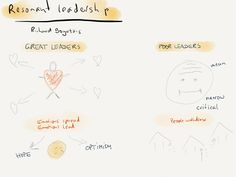 Richard Boyatzis on Inspiring Leadership as taught on Coursera. Resonant leadership, part 2.