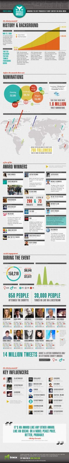 The Shorty Awards exclusive — visualizing the biggest night in social media