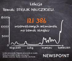 Liczba i rozkład wzmianek w czasie na temat strajku nauczycieli. Public Relations, Content Marketing, Chalkboard Quotes, Art Quotes, Inbound Marketing