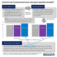 Many studies have now demonstrated that using external cues is superior to using internal cues for maximizing force production and athletic performance measures such as vertical jump height or horizontal jump distance. External cues are instructions that direct an athletes attention outside of their body. For example being instructed to aim for a target beyond the expected maximum distance during a horizontal jumping test is an external cue. Internal cues are instructions that direct a...