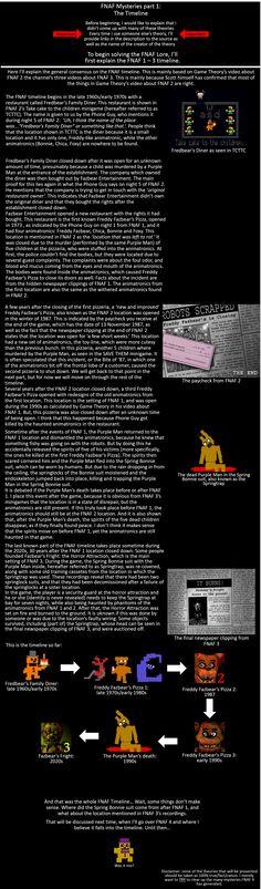 Fnaf mysteries part 1: The Timeline Sources: https://www.youtube.com/watch?v=d1kw1RmzrPc&list=PLmVIaLl_JpLGmbO9fwklWLxwrWrLabNSX&index=2. https://www.youtube.com/watch?v=GPugMe4ePEw&index=3&list=PLmVIaLl_JpLGmbO9fwklWLxwrWrLabNSX https://www.youtube.com/watch?v=SgACktyVXbk&list=PLmVIaLl_JpLGmbO9fwklWLxwrWrLabNSX&index=4 https://www.youtube.com/watch?v=OQv_k43MYdw&index=5&list=PLmVIaLl_JpLGmbO9fwklWLxwrWrLabNSX