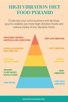 High Vibration Diet Food Pyramid - Trying to develop your psychic abilities and wondering about the psychic diet, high vibration foods, and raising your consciousness? Learn how to raise your vibration by eating a high vibration diet! Plus get my free hig Reiki Master, Energie Positive, Psychic Development, Food Pyramid, Higher Consciousness, Psychic Abilities, Spirit Guides, Chakra Healing, Spiritual Awakening