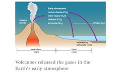 Volcanoes and their gases.