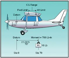 Weight and Balance - Atpl Theorie - Air Force Aviation Training, Pilot Training, Aviation Charts, Ground School, Aviation Humor, Private Pilot, Aircraft Design, Model Airplanes, Military Aircraft