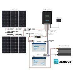 Renogy New 600 Watt 12 Volt Solar Premium Kit – TinyHouseEssentials