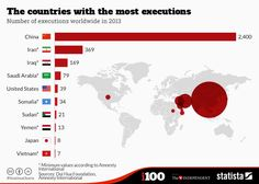 China executed more people than the rest of the world combined in 2013