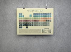 Noel Gallagher, Oasis, Periodic Table, Handmade Gifts, Etsy, Kid Craft Gifts, Periodic Table Chart, Periotic Table, Craft Gifts