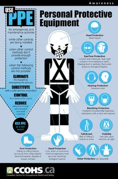PPE poster from the Canadian Centre for Occupational Health and Safety (CCOHS) . Osha Safety Training, Health And Safety Poster, Science Safety Posters, Safety Pictures, Safety Slogans, Safety Message, Construction Safety, Safety Awareness, Safety Topics