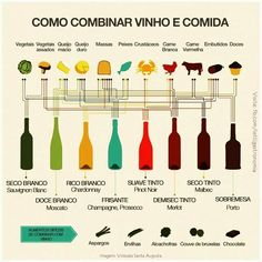 Vinho e comida