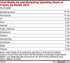 Total Media Ad and Marketing Spending Share in France, by Media, 2014 (% of total)