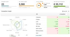 Gat in de markt voor je contentstrategie: Content Gap-analyses -> https://www.searchresult.nl/blog/zoekmachine-optimalisatie/kansen-oprapen-content-gap-analyse/ #SEO #contentmarketing