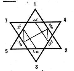 Salomón, con su forma hexagonal, aparece como un anillo mágico de sello que se dice poseía el rey y le proporcionaba poder para dominar a los demonios (o jinni) y para hablar con los animales. Algunos investigadores defienden la teoría de que este símbolo está vinculado con el rey Salomón porque el hexagrama representa la carta astra…