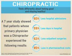 Choose Chiropractic!  www.drschluter.com