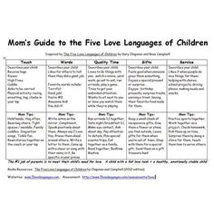 MOPS moms - we talked about the 5 love languages earlier this year, and I love this chart to give you a little help in remembering and applying them! (Inspired by the 'Five Love Languages of Children' by Gary Chapman Ross Campbell) The Words, Gentle Parenting, Kids And Parenting, Peaceful Parenting, Mindful Parenting, Natural Parenting, Foster Parenting, Parenting Humor, Parenting Advice