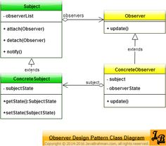 Observer design pattern explained with UML Class Diagrams of the pattern and an example implementation in java with source code. Check it out! Design Patterns In Java, Pattern Design, Class Diagram, Java Tutorial, Diagram Design, Software Development, Languages, Programming, Coding
