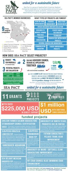 2016 Sea Pact Facts Sheet  |  Industry Making an Impact Sea Pact #SustainableSeafood