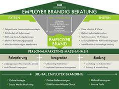 Employer Branding Beratung
