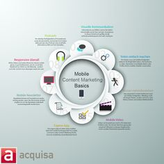 Die Grundlagen im Mobile-Content-Markting
