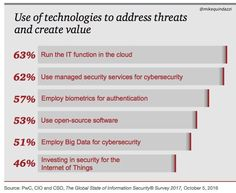 #Cybersecurity in 2017? Use of #EmergingTech on the uptick: 57% #biometrics for #authentication, 51% #bigdata to counter #cyberattacks. #pwc