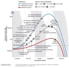 Internet Of Things (IoT) Predictions From Forrester, Machina Research, WEF… Smart Home Technology, Digital Technology, Data Science, Computer Science, Arduino, Software, Thermometer, Business Intelligence, Sem Internet