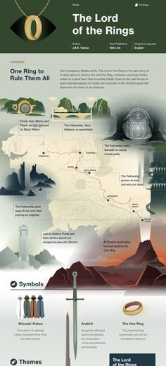 The Lord of the Rings infographic