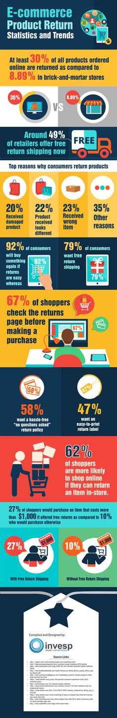 E-commerce Product Return Rate – Statistics and Trends [Infographic] Marketing Plan, Internet Marketing, Online Marketing, Digital Marketing, Guerrilla Marketing, Street Marketing, Marketing Automation, Business Branding, Business Tips