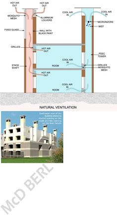 Passive Down Draft Evaporative Cooling Tropical Architecture, Sustainable Architecture, Sustainable Design, Amazing Architecture, Architecture Design, Passive Cooling, Passive Solar, University Architecture, Passive Design