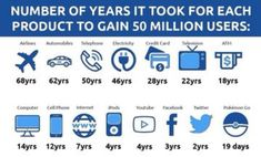 From 68 Years to 19 Days. The time it has taken to gain 50 million users with new technology