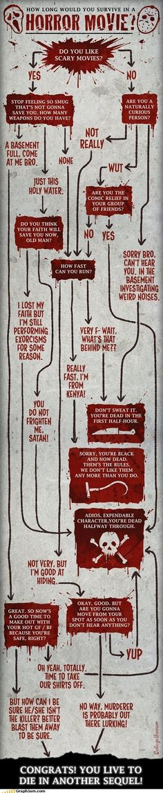 How Long Will You Survive in a Horror Movie [infographic] Confira os nossos artigos dedicados aos Filmes de Terror em http://mundodecinema.com/category/filmes-de-terror/