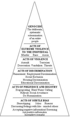 Power structure of oppression