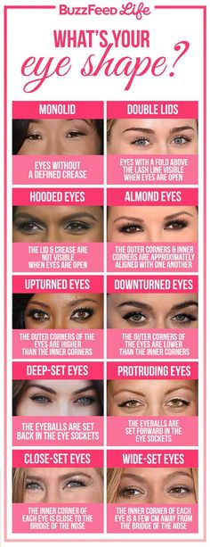 Figure out which eye shape you have, so you can learn more about different shading techniques that work best for you. | 19 Useful Tips For People Who Struggle With Eyeshadow