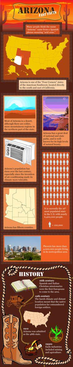 Arizona Fast Facts!  www.mdhomehealth.com #arizona #facts