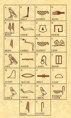 Egyptian Symbols And Their Meanings egyptian hieroglyph alphabet. the uniliteral signs above make ...
