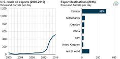 U.S. crude oil expor
