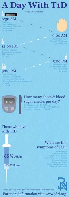 An infographic about Type One Diabetes. It starts of with a typical day in the life of someone with T1D. Then some facts towards the bottom. Created by Brent Nicolet.