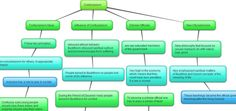 -Brainstorming bubble map tool for students to use before writing a book summary or report.