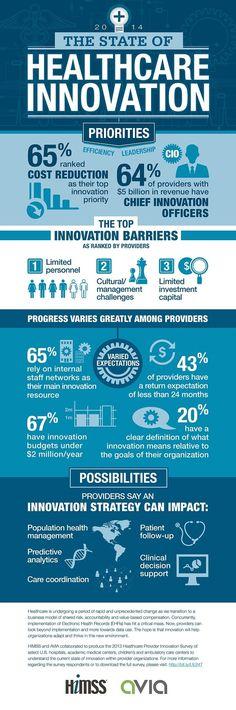 Infografía: El estado de la innovación sanitaria   Healthcare Inteligence Network