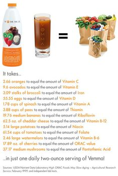 Did you know it would take over 3 grocery bags worth of fruits and vegetables to equal all the nutrients you get in 1 2oz shot of Vemma!